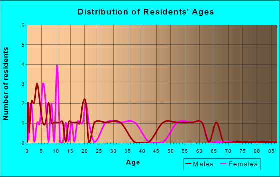 Age and Sex of Residents in zip code 43717
