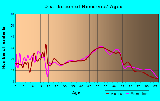 Age and Sex of Residents in zip code 43718