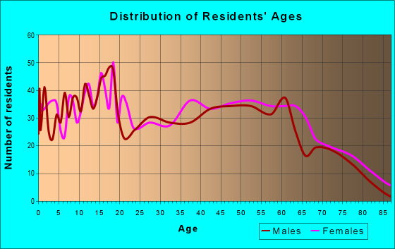 Age and Sex of Residents in zip code 43723