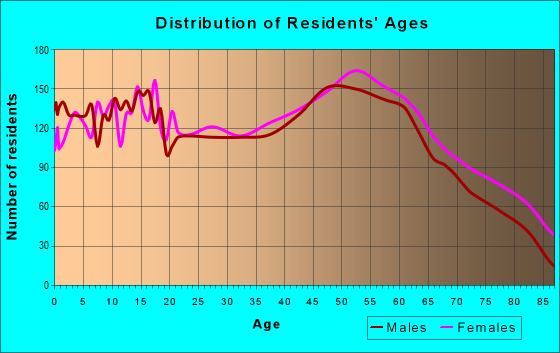 Age and Sex of Residents in zip code 43725