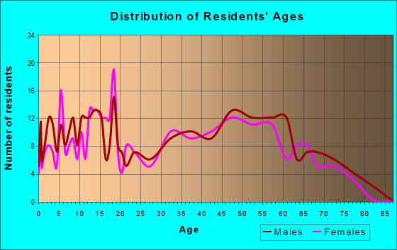 Age and Sex of Residents in zip code 43727
