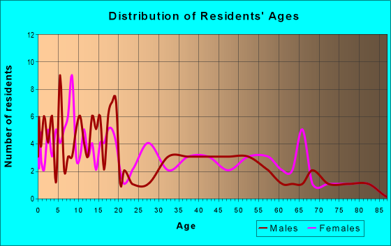 Age and Sex of Residents in zip code 43735