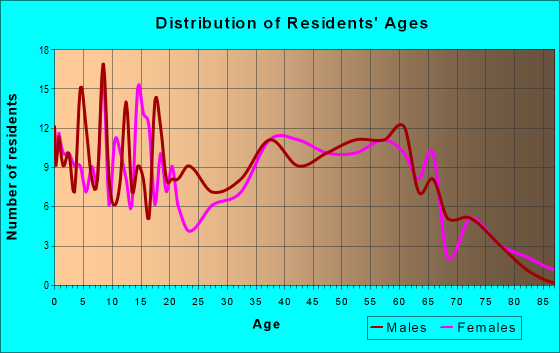Age and Sex of Residents in zip code 43746