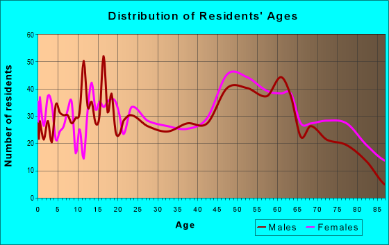 Age and Sex of Residents in zip code 43756