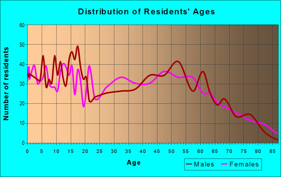 Age and Sex of Residents in zip code 43777