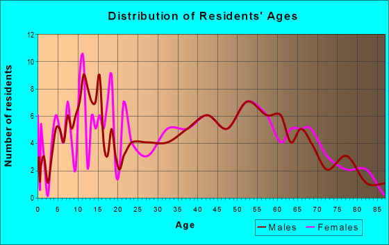Age and Sex of Residents in zip code 43811