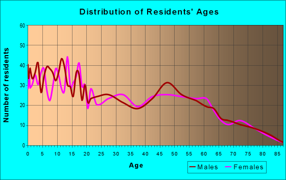 Age and Sex of Residents in zip code 43824