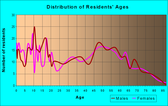 Age and Sex of Residents in zip code 43837