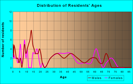 Age and Sex of Residents in zip code 43842