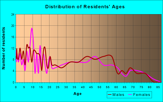 Age and Sex of Residents in zip code 43843