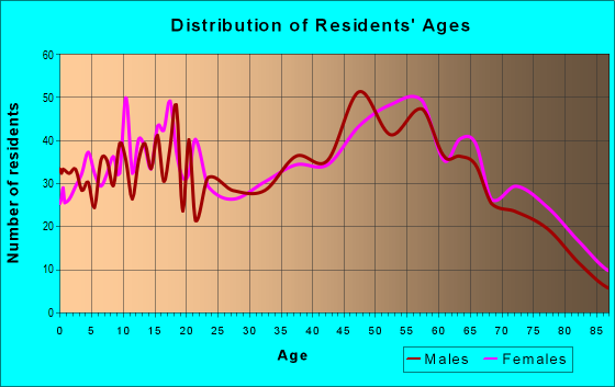 Age and Sex of Residents in zip code 43938