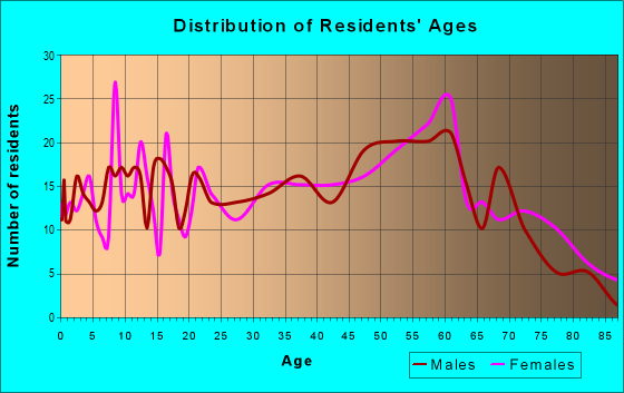 Age and Sex of Residents in zip code 43942