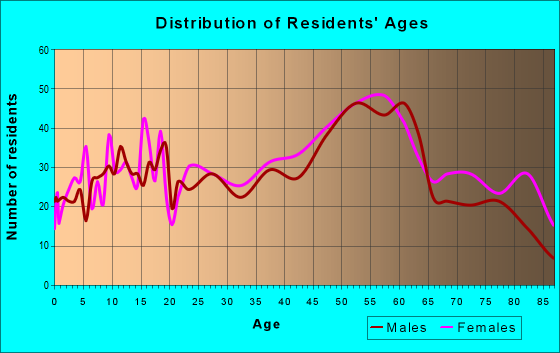 Age and Sex of Residents in zip code 43947