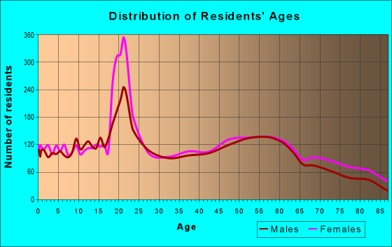 Age and Sex of Residents in zip code 43952