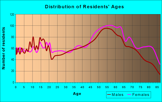 Age and Sex of Residents in zip code 43953