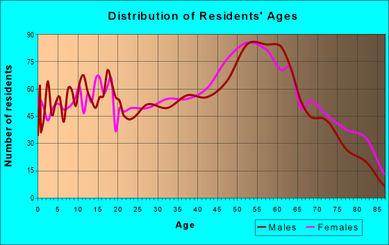 Age and Sex of Residents in zip code 43964