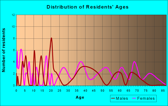 Age and Sex of Residents in zip code 43981