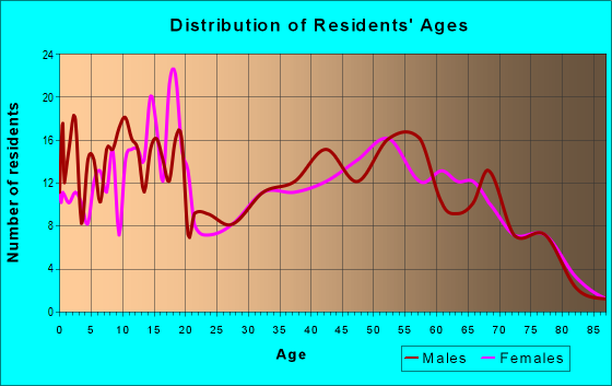 Age and Sex of Residents in zip code 43986