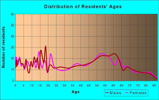 Age and Sex of Residents in zip code 43988