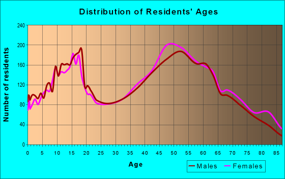 Age and Sex of Residents in zip code 44001