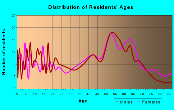 Age and Sex of Residents in zip code 44010