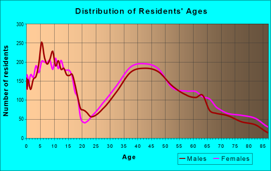 Age and Sex of Residents in zip code 44011