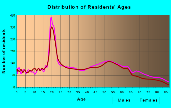 Age and Sex of Residents in zip code 44017