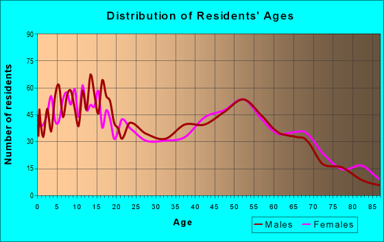 Age and Sex of Residents in zip code 44021