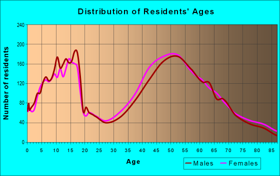 Age and Sex of Residents in zip code 44023