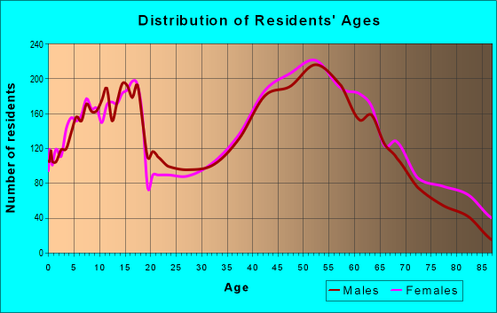 Age and Sex of Residents in zip code 44024