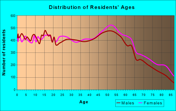Age and Sex of Residents in zip code 44035