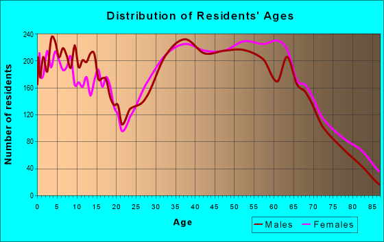 Age and Sex of Residents in zip code 44039