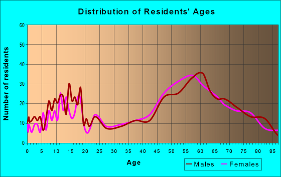 Age and Sex of Residents in zip code 44040