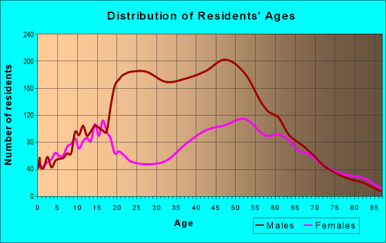Age and Sex of Residents in zip code 44044