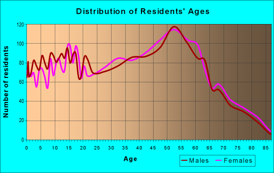Age and Sex of Residents in zip code 44054