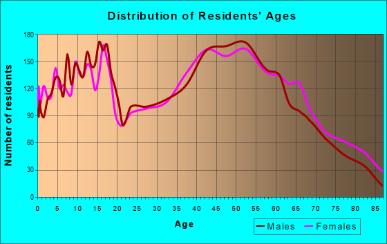 Age and Sex of Residents in zip code 44057