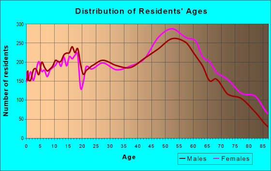 Age and Sex of Residents in zip code 44070
