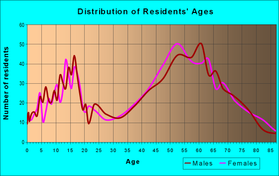 Age and Sex of Residents in zip code 44072