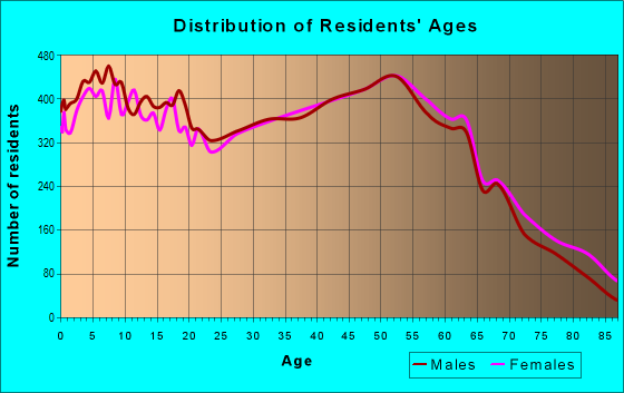 Age and Sex of Residents in zip code 44077