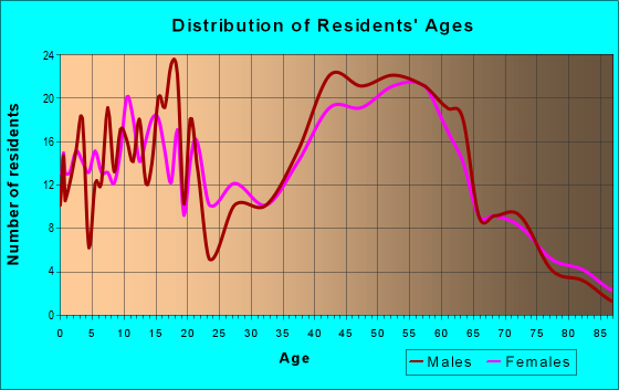 Age and Sex of Residents in zip code 44086