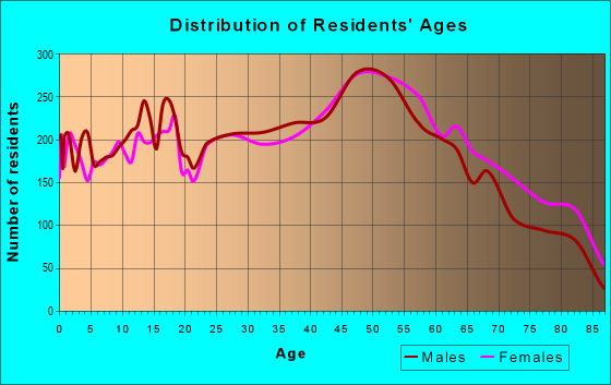 Age and Sex of Residents in zip code 44095