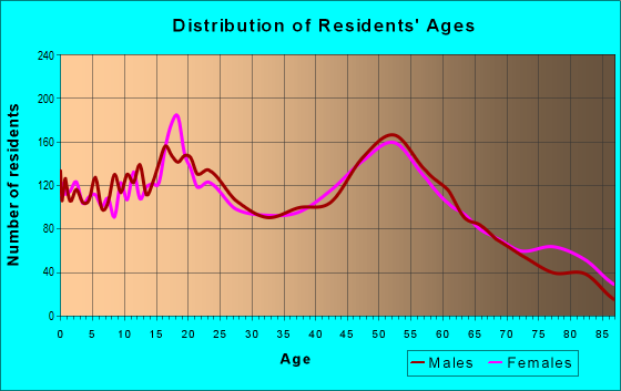 Age and Sex of Residents in zip code 44103