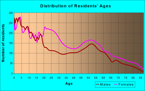 Age and Sex of Residents in zip code 44104
