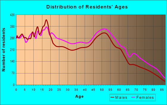 Age and Sex of Residents in zip code 44105