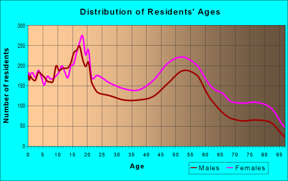 Age and Sex of Residents in zip code 44108