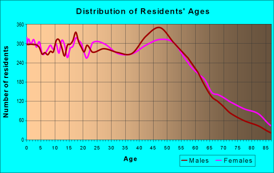 Age and Sex of Residents in zip code 44109