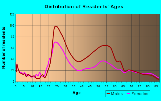 Age and Sex of Residents in zip code 44114