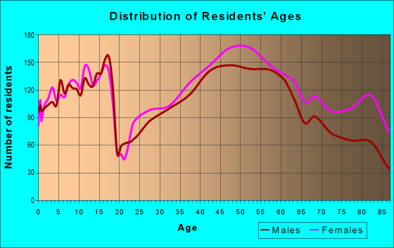 Age and Sex of Residents in zip code 44116