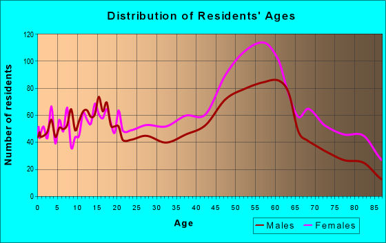 Age and Sex of Residents in zip code 44117