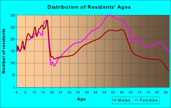 Age and Sex of Residents in zip code 44122